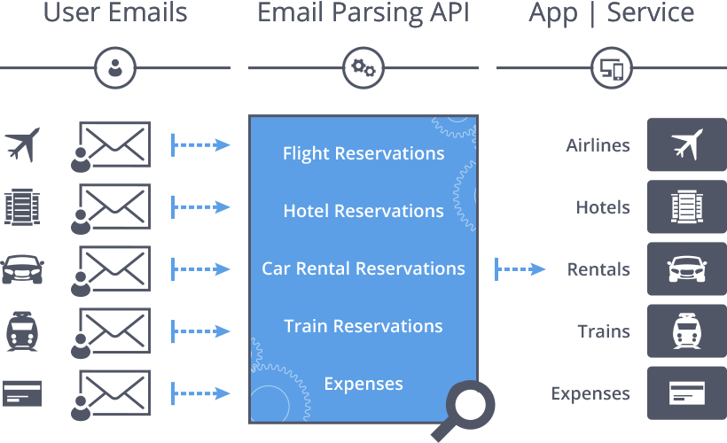 Email Parsing API - Extract Travel Data From Emails