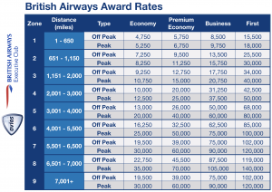 British Airways partner award chart