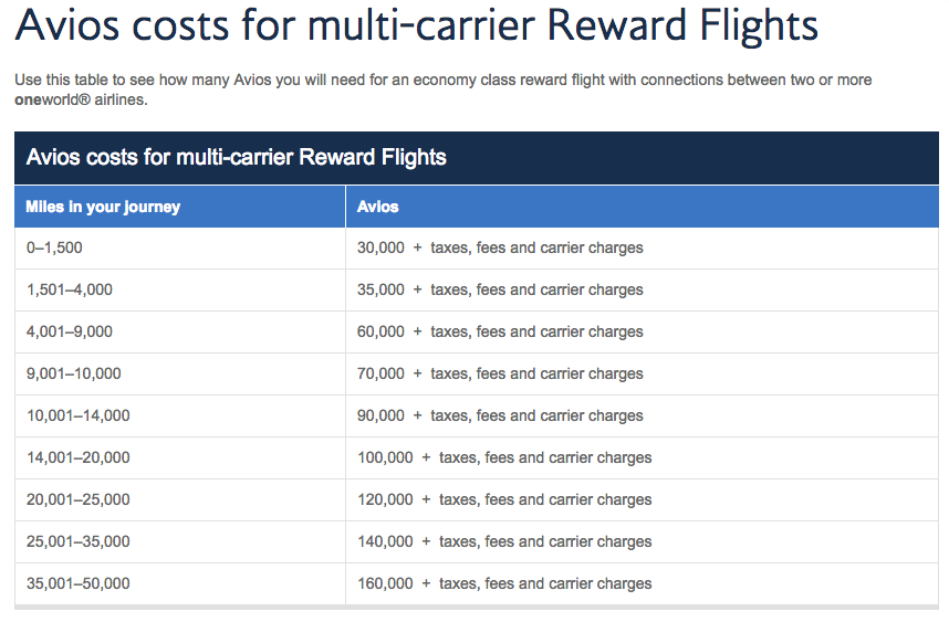 avios-multi-carrier-award-chart