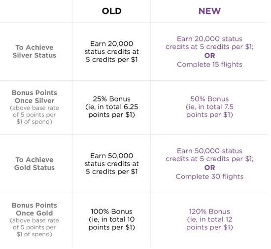 Changes To Elevate Points Earning Power