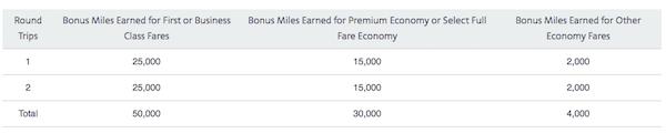 AAdvantage Bonus Miles Chart