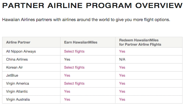 Hawaiian Airlines Transfer Partners