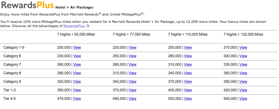 Marriott Rewards Flight and Hotel Packages