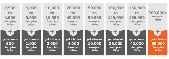 Aeroplan Promotion Bonus Chart