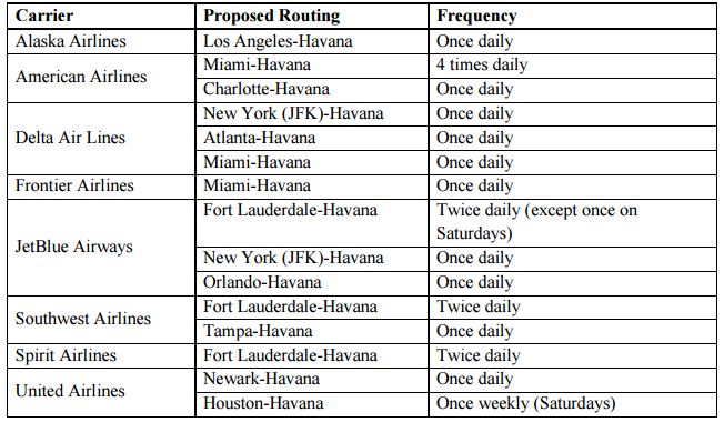 Preliminary U.S. to Havana Route Schedule