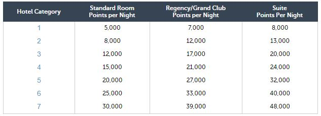 Hyatt Gold Passport Free Nights Award Chart