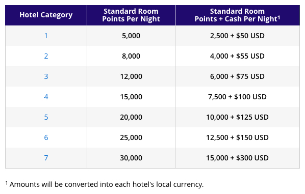 Hyatt Points + Cash Award Chart