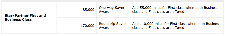 United Award Price - Southern Africa to Hawaii
