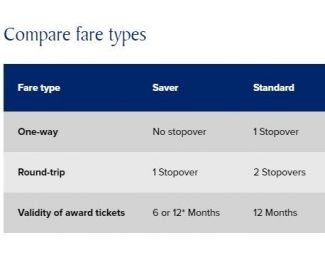 Singapore Airlines Award Type Perks