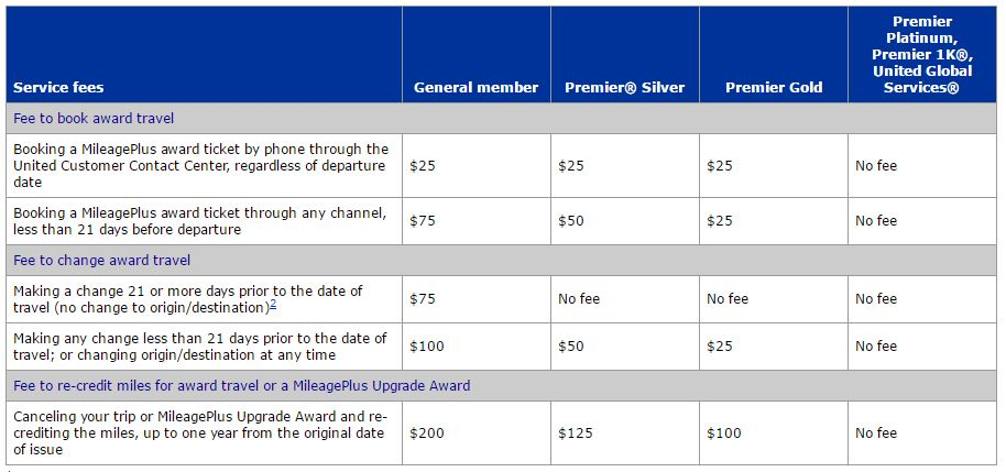 Current United Service Fees