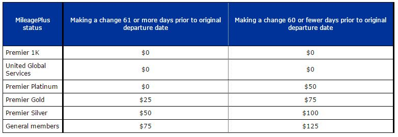 United Service Fees Effective October 6 2016