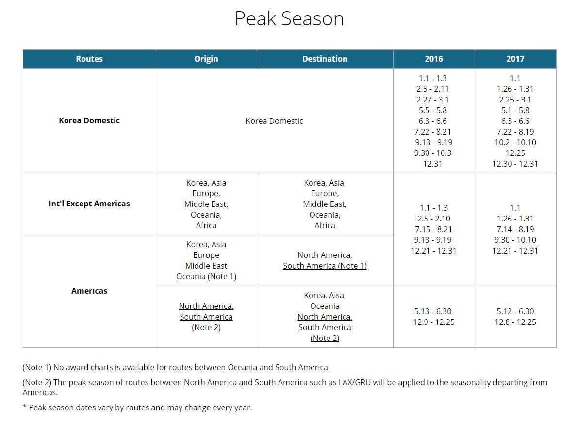 Korean Air SKYPASS Peak Dates 2016-2017