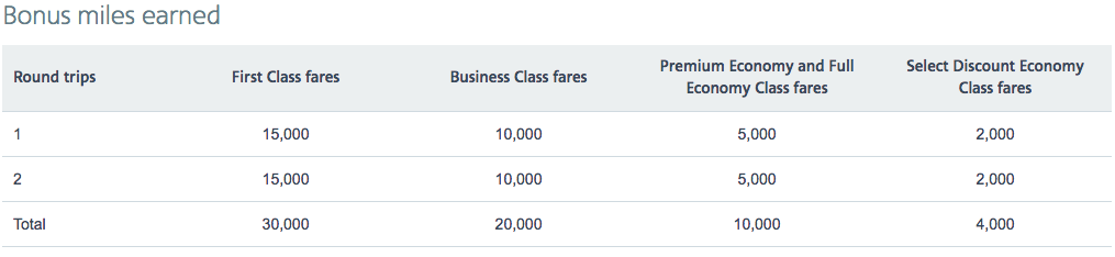 Earn 30,000 bonus AAdvantage miles flying to Europe this fall