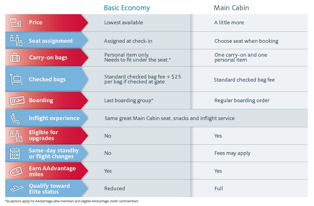 American Airlines Basic Economy Infographic