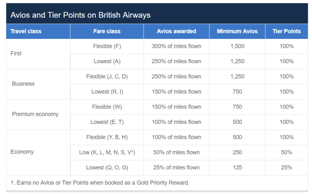 British Airways Avios Earning Chart