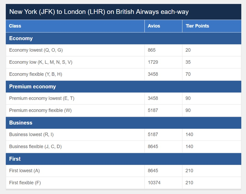 British Airways Earning Chart Sample JFK to LHR