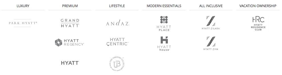 World of Hyatt Brands