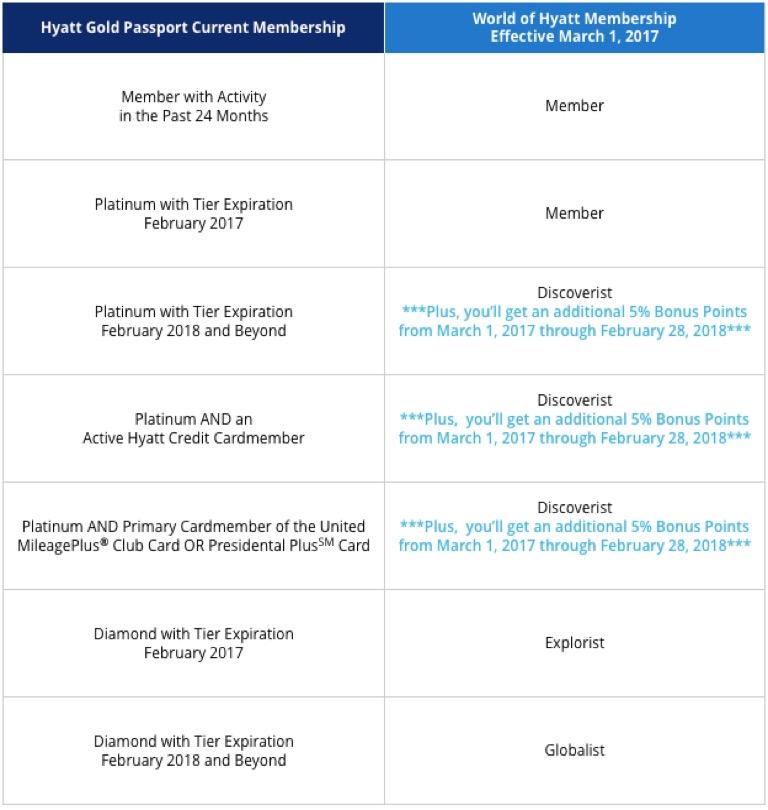 World of Hyatt Transition Tiers
