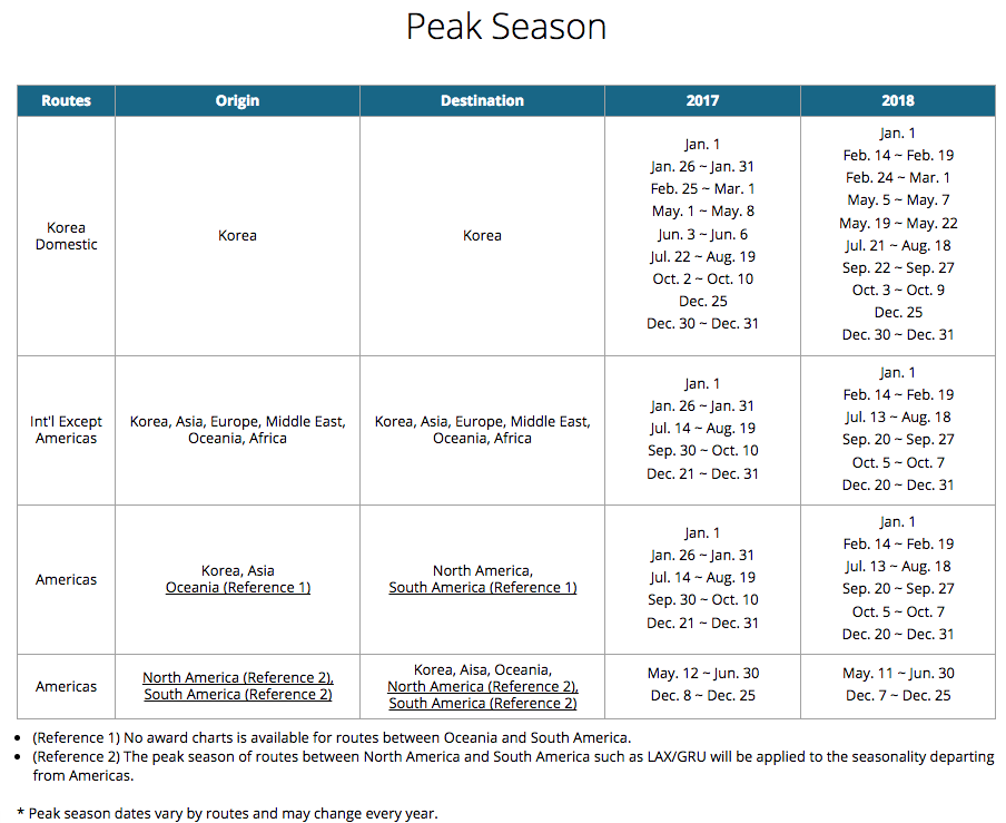 korean-skypass-peak-season-chart