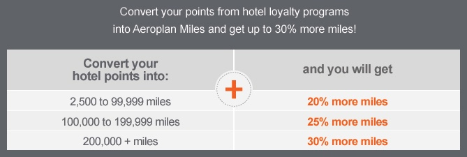Aeroplan 30 Percent Transfer Bonus From Hotels - Bonus Tiers