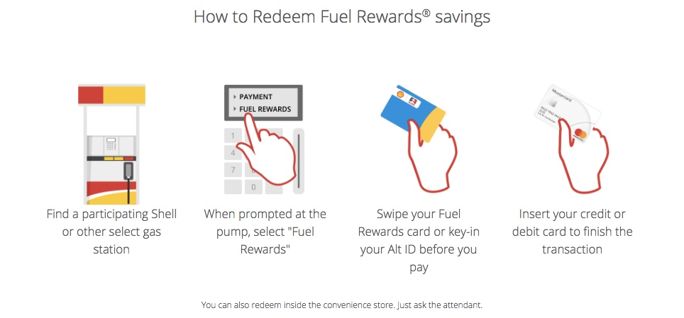 IHG Fuel Rewards - How to Redeem