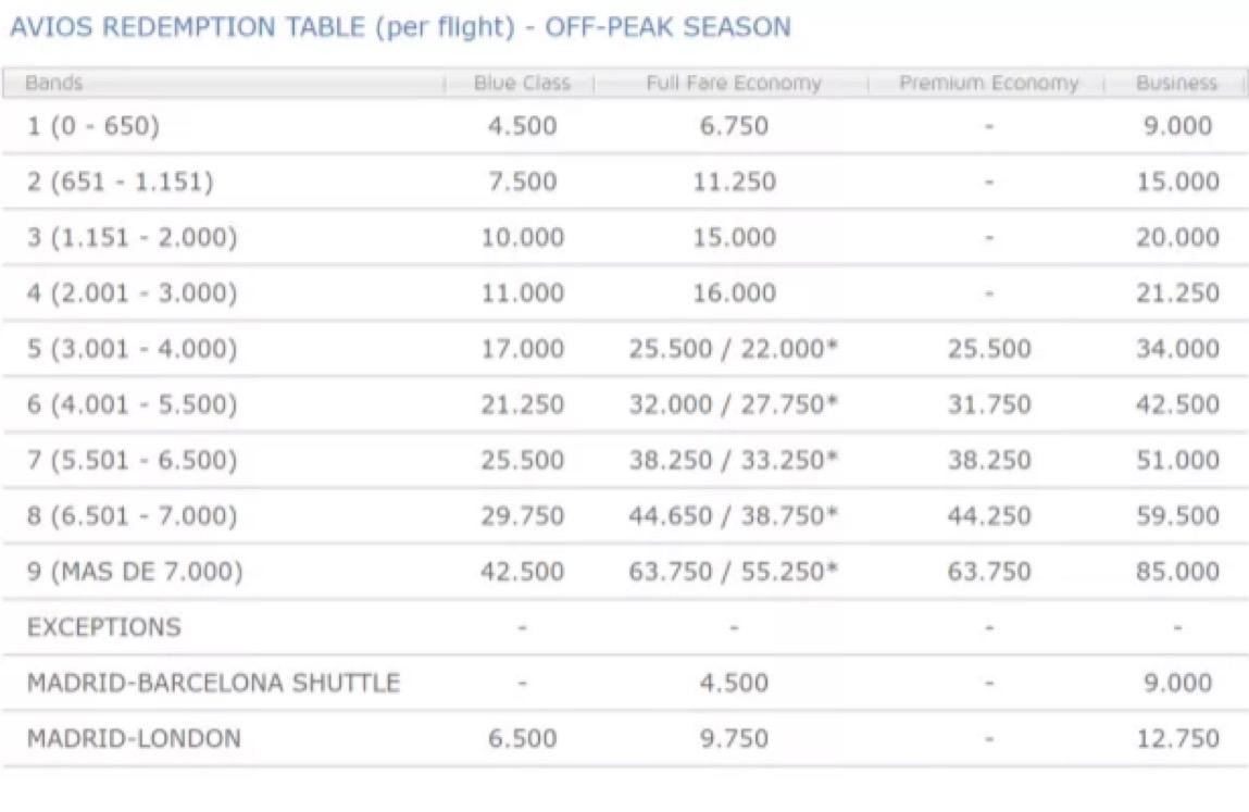 Iberia Off-Peak Award Chart
