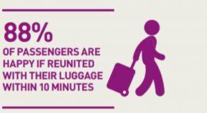88 Percent Baggage