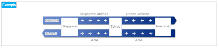 ANA Star Alliance Partner Awards can mix and match any airline from the alliance.