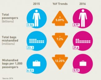 Bags Year over Year 2016