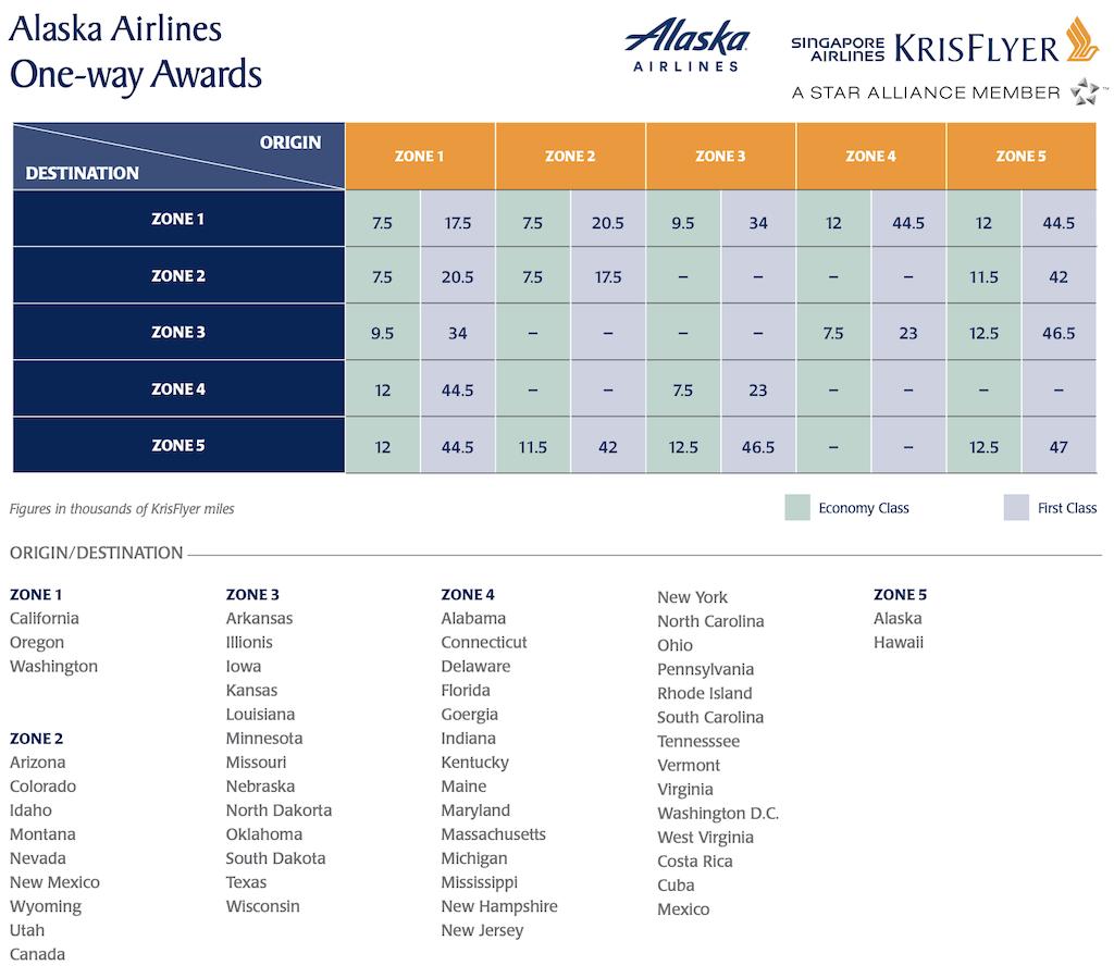 Singapore KrisFlyer Award Chart for Alaska Airlines