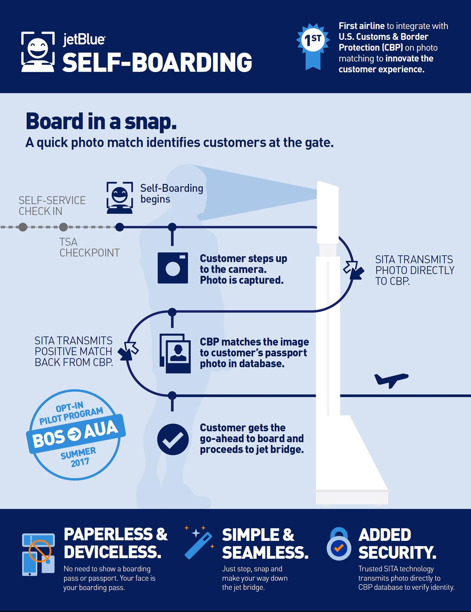 JetBlue Facial Recognition Infographic
