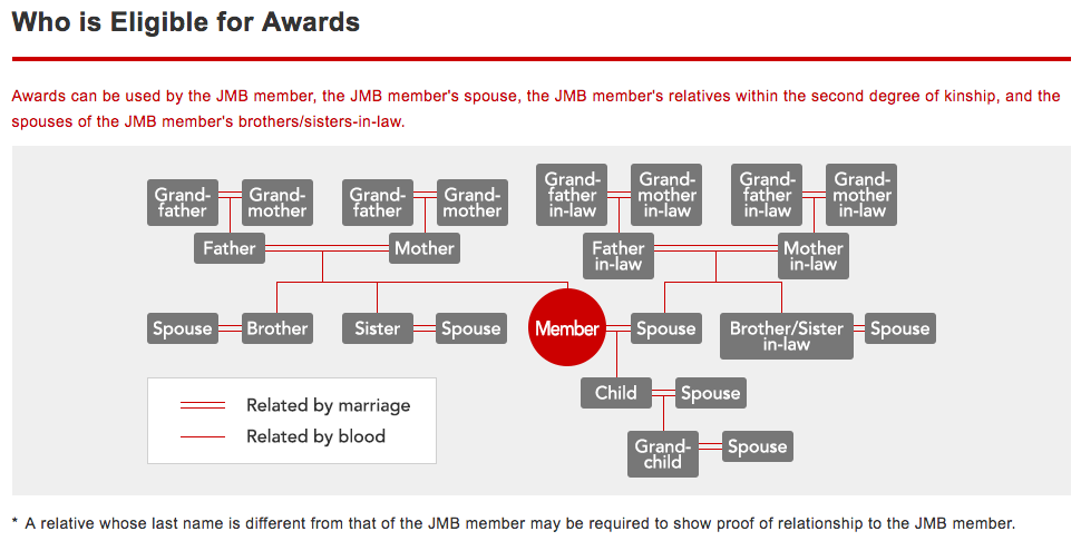 JAL Mileage Bank Family Pooling