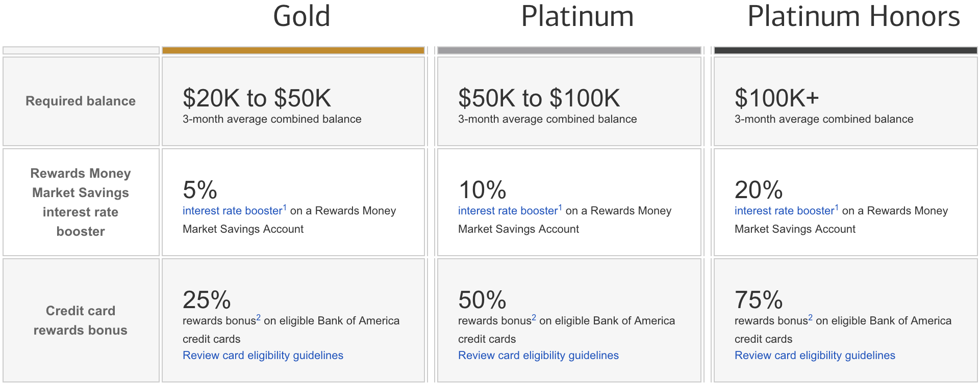 Bank of America Preferred Rewards Program Details