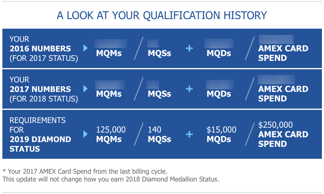 Delta Qualification History