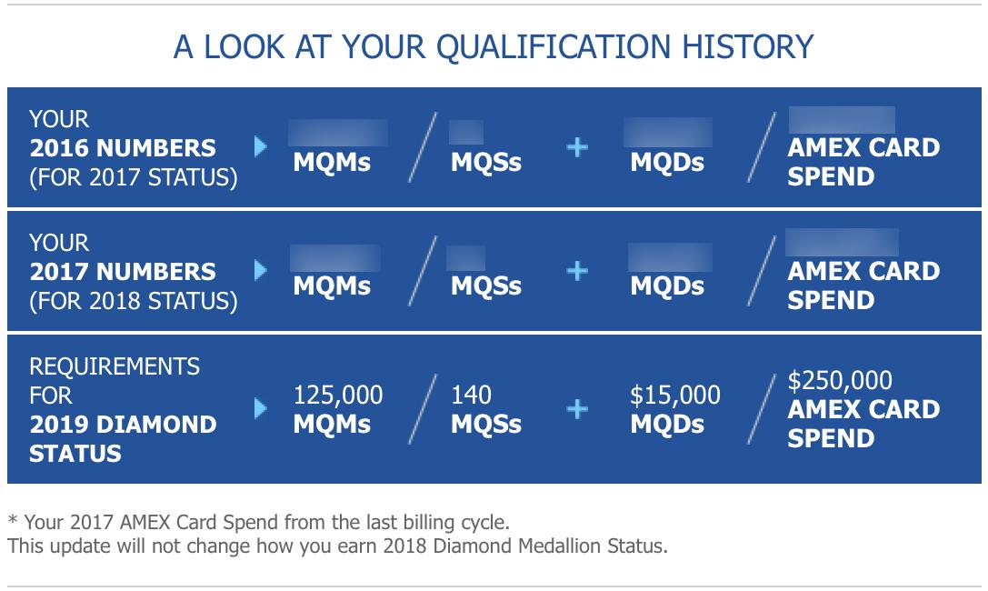 Delta Qualification History