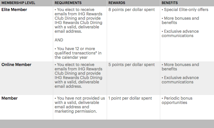 IHG® Rewards Club Dining Membership Chart