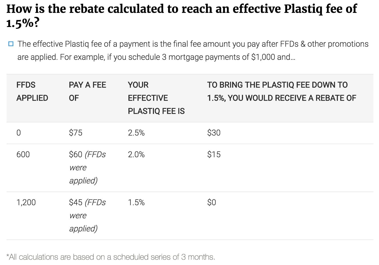 Plastiq 1.5 Percent Discount with FFD