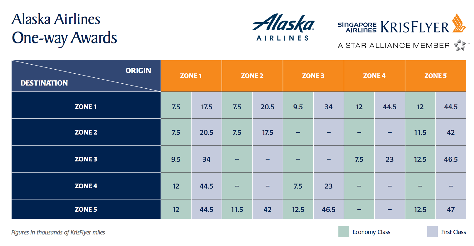Singapore Air KrisFlyer Award Chart for Alaska Airlines