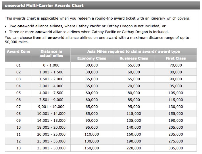Asia-Miles-Multi-Carrier-Award-Chart