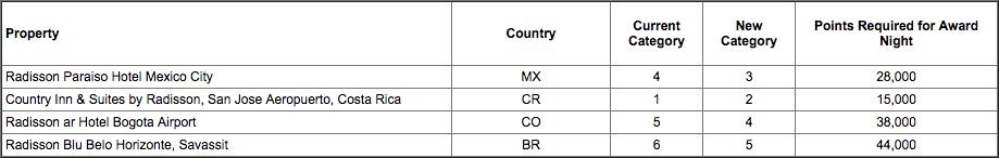 Club Carlson Award Chart Change March 2018 - Rest of Americas
