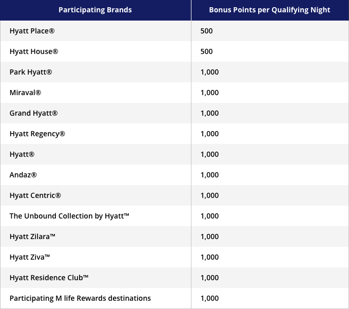 Hyatt More Bonus Points Feb through May 2018 Earning Chart