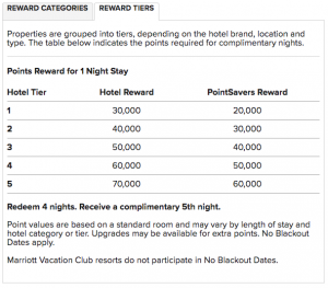 Ritz-Carlton-Rewards-Award-Chart