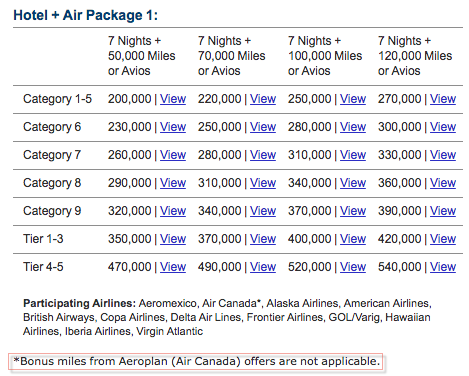 25 Percent Transfer Bonus to Aeroplan Spring 2018 - No Marriott Hotel Air Packages
