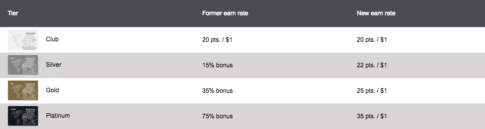 Radisson Rewards - Points Earning Rate