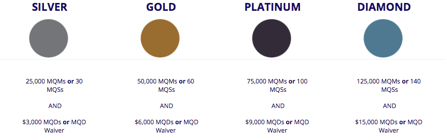 Delta-Medallion-Requirements