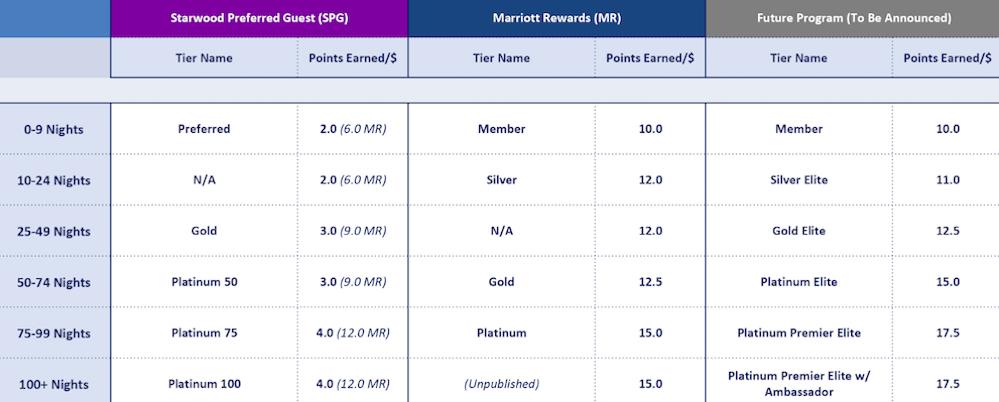 Marriott-Elite-Earn-Rates