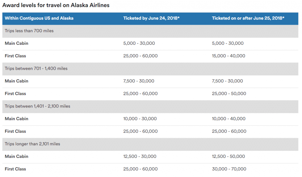 Changes to Alsaka award levels within the US
