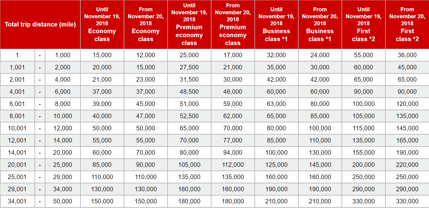 New JAL Mileage Bank Award Chart