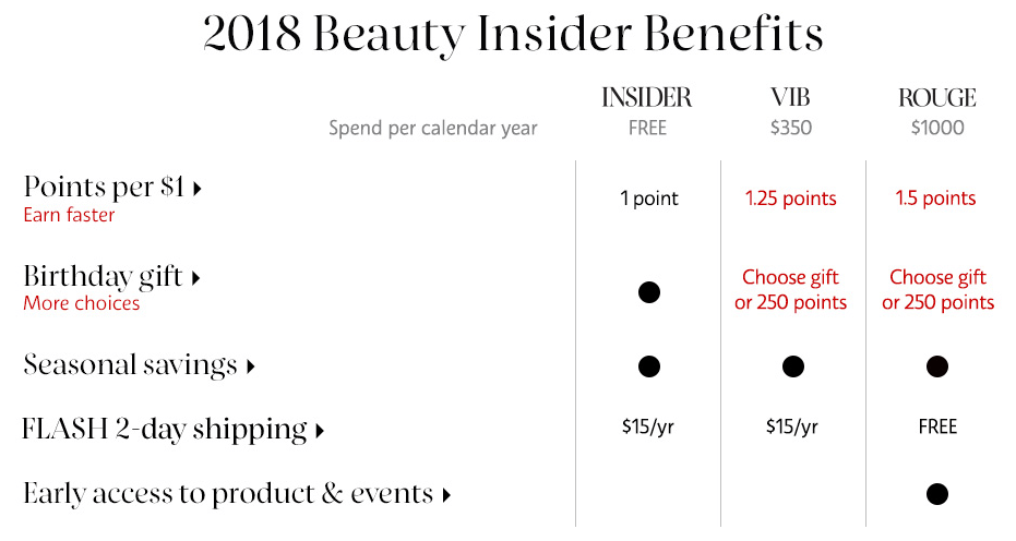 Sephora 2018 Beauty Insider Benefits