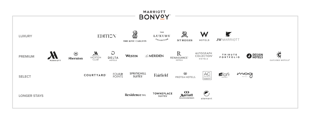 marriott-bonvoy-brands